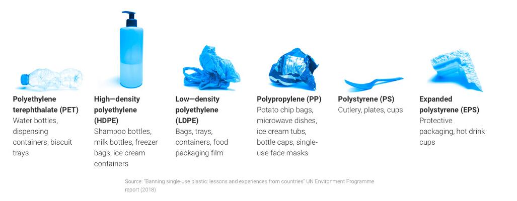 Single-use plastics Image source - www.unep.org
